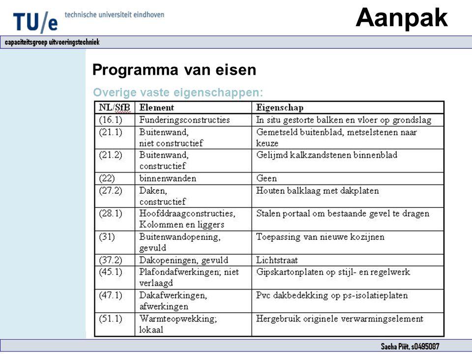 Aanpak Programma van eisen Overige vaste eigenschappen:
