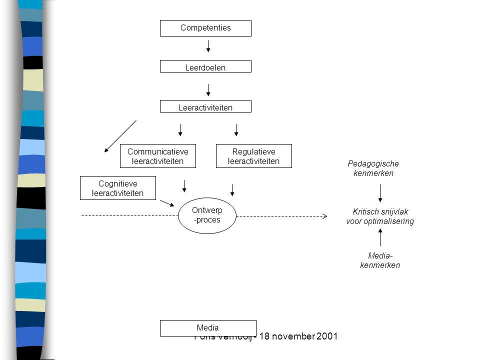 Fons Vernooij - 18 november 2001 Media- kenmerken Pedagogische kenmerken Leerdoelen Leeractiviteiten Cognitieve leeractiviteiten Communicatieve leeractiviteiten Media Ontwerp -proces Regulatieve leeractiviteiten Competenties Kritisch snijvlak voor optimalisering