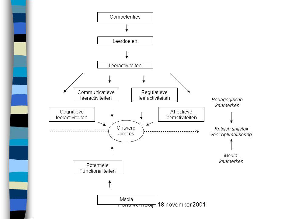 Fons Vernooij - 18 november 2001 Media- kenmerken Pedagogische kenmerken Leerdoelen Leeractiviteiten Cognitieve leeractiviteiten Communicatieve leeractiviteiten Affectieve leeractiviteiten Potentiële Functionaliteiten Media Ontwerp -proces Regulatieve leeractiviteiten Competenties Kritisch snijvlak voor optimalisering