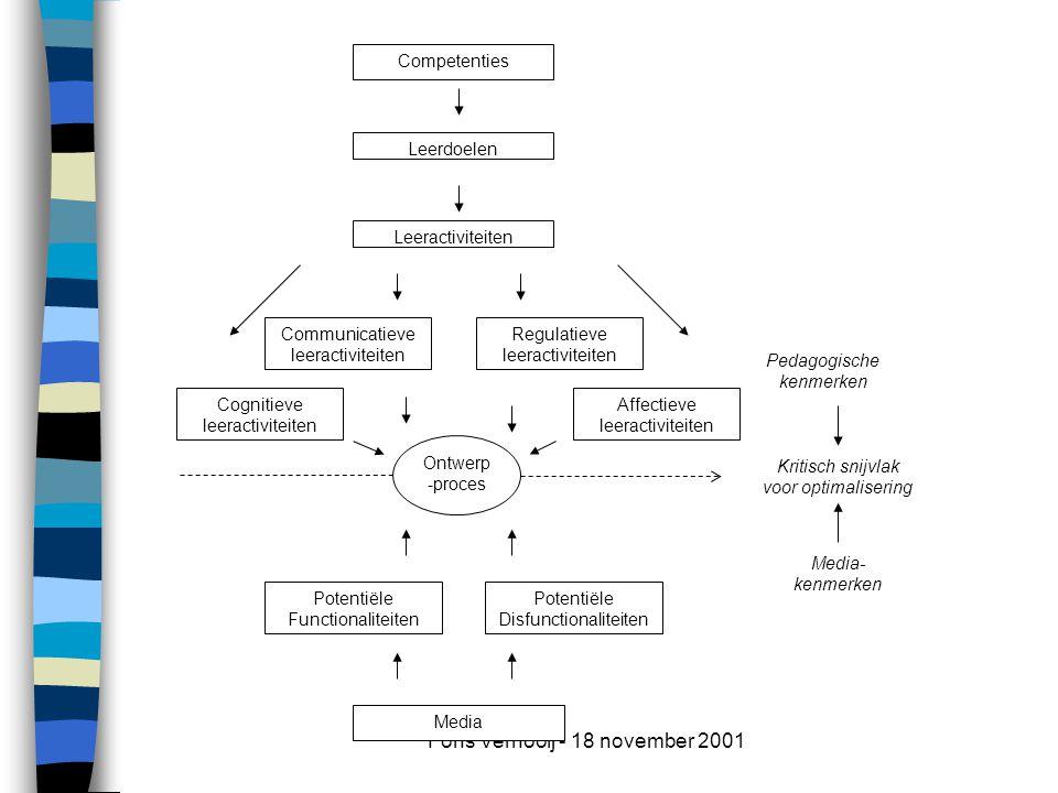 Fons Vernooij - 18 november 2001 Media- kenmerken Pedagogische kenmerken Leerdoelen Leeractiviteiten Cognitieve leeractiviteiten Communicatieve leeractiviteiten Affectieve leeractiviteiten Potentiële Functionaliteiten Media Ontwerp -proces Regulatieve leeractiviteiten Potentiële Disfunctionaliteiten Competenties Kritisch snijvlak voor optimalisering