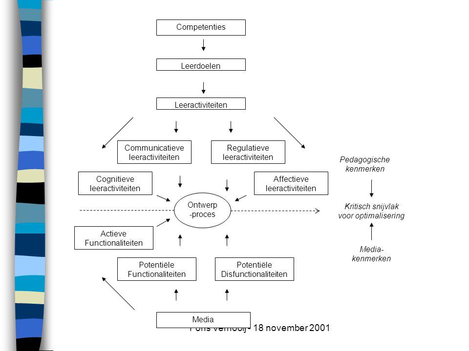 Fons Vernooij - 18 november 2001 Media- kenmerken Pedagogische kenmerken Leerdoelen Leeractiviteiten Cognitieve leeractiviteiten Communicatieve leeractiviteiten Affectieve leeractiviteiten Actieve Functionaliteiten Potentiële Functionaliteiten Media Ontwerp -proces Regulatieve leeractiviteiten Potentiële Disfunctionaliteiten Competenties Kritisch snijvlak voor optimalisering