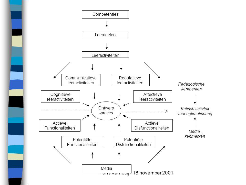 Fons Vernooij - 18 november 2001 Media- kenmerken Pedagogische kenmerken Leerdoelen Leeractiviteiten Cognitieve leeractiviteiten Communicatieve leeractiviteiten Affectieve leeractiviteiten Actieve Functionaliteiten Potentiële Functionaliteiten Actieve Disfunctionaliteiten Media Ontwerp -proces Regulatieve leeractiviteiten Potentiële Disfunctionaliteiten Competenties Kritisch snijvlak voor optimalisering