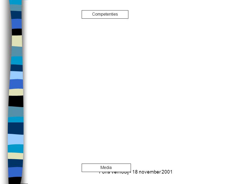 Fons Vernooij - 18 november 2001 Media- kenmerken Pedagogische kenmerken Leerdoelen Leeractiviteiten Cognitieve leeractiviteiten Communicatieve leeractiviteiten Affectieve leeractiviteiten Media Ontwerp -proces Regulatieve leeractiviteiten Competenties Kritisch snijvlak voor optimalisering