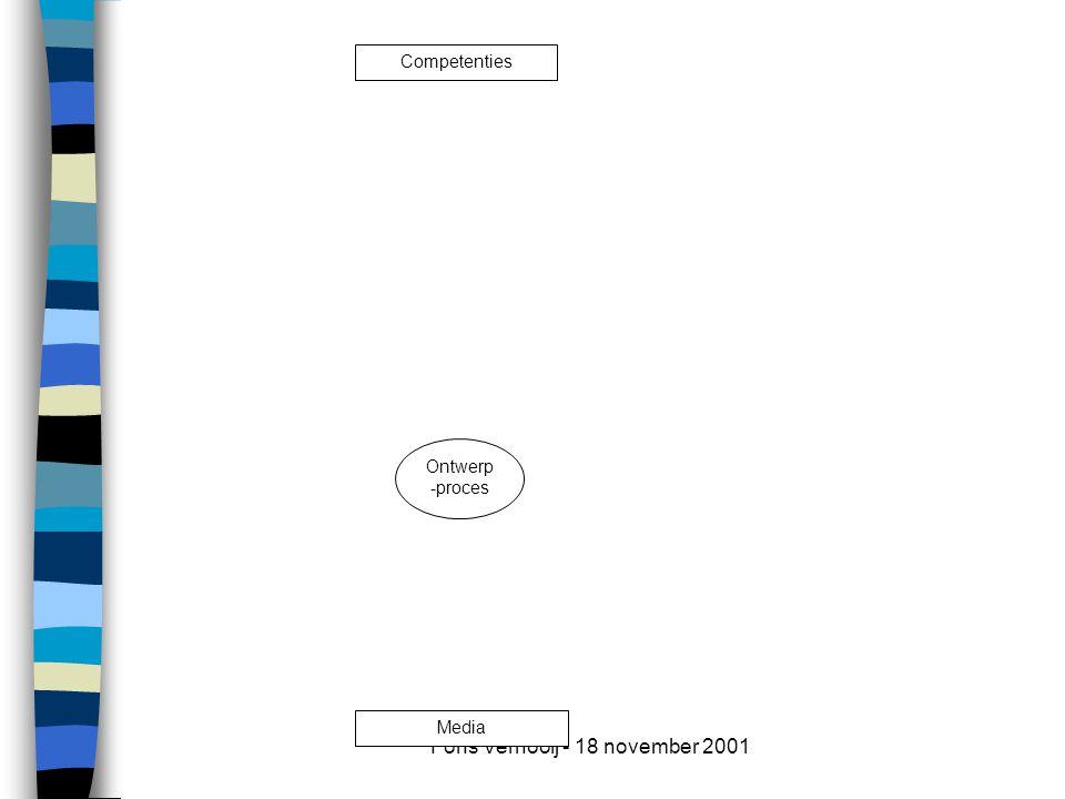 Fons Vernooij - 18 november 2001 Media Ontwerp -proces Competenties Kritisch snijvlak voor optimalisering