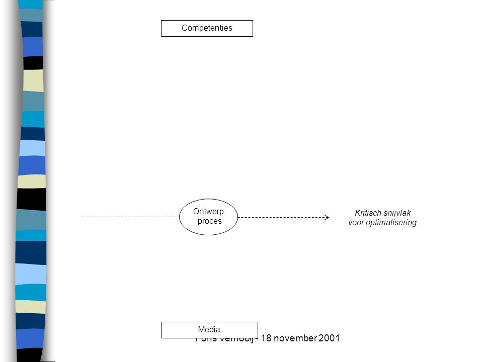 Fons Vernooij - 18 november 2001 Pedagogische kenmerken Media Ontwerp -proces Competenties Kritisch snijvlak voor optimalisering