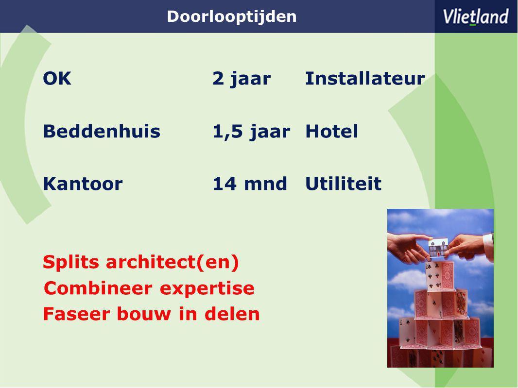 Doorlooptijden OK2 jaar Installateur Beddenhuis1,5 jaarHotel Kantoor14 mndUtiliteit Splits architect(en) Combineer expertise Faseer bouw in delen