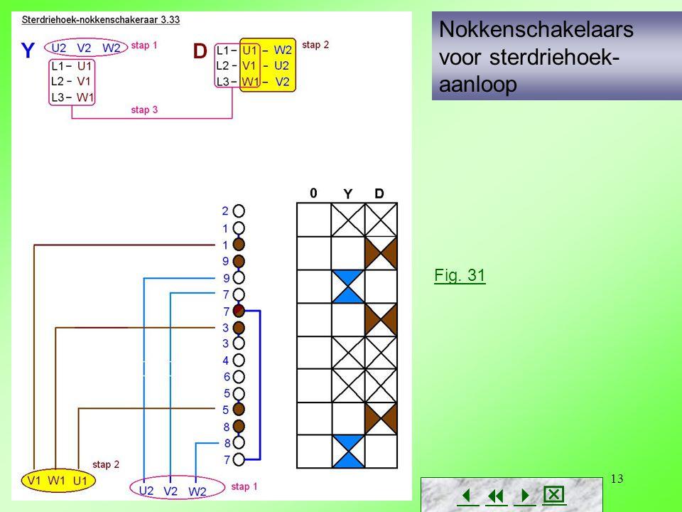 Ivan Maesen13 Nokkenschakelaars voor sterdriehoek- aanloop        Fig. 31