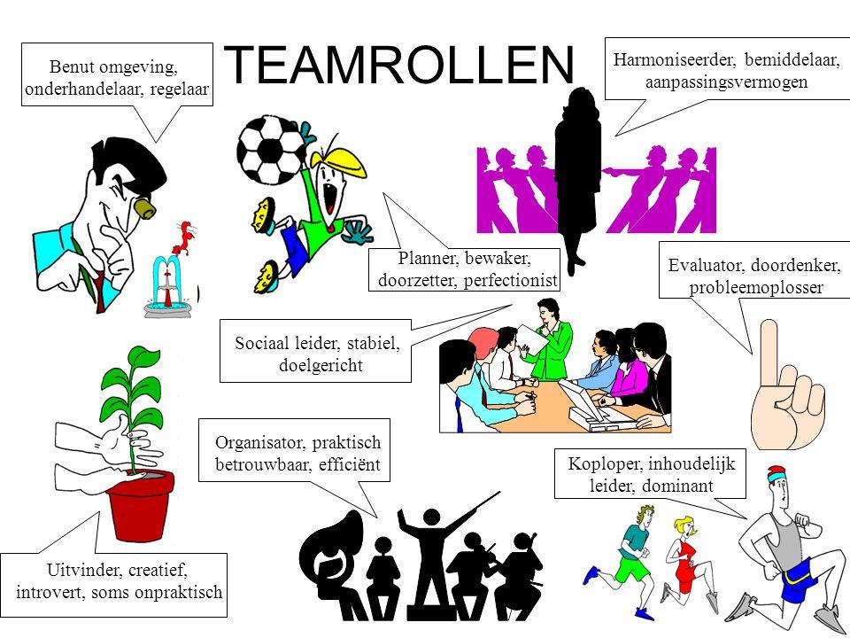 TEAMROLLEN Evaluator, doordenker, probleemoplosser Uitvinder, creatief, introvert, soms onpraktisch Koploper, inhoudelijk leider, dominant Benut omgev