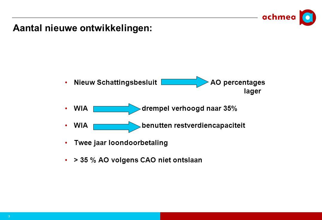 3 Aantal nieuwe ontwikkelingen: • Nieuw Schattingsbesluit AO percentages lager • WIA drempel verhoogd naar 35% • WIA benutten restverdiencapaciteit •