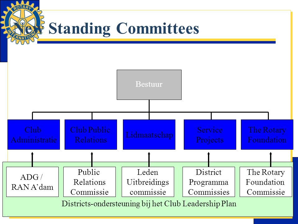 New Standing Committees Bestuur Club Administratie Club Public Relations Lidmaatschap Service Projects The Rotary Foundation Districts-ondersteuning b