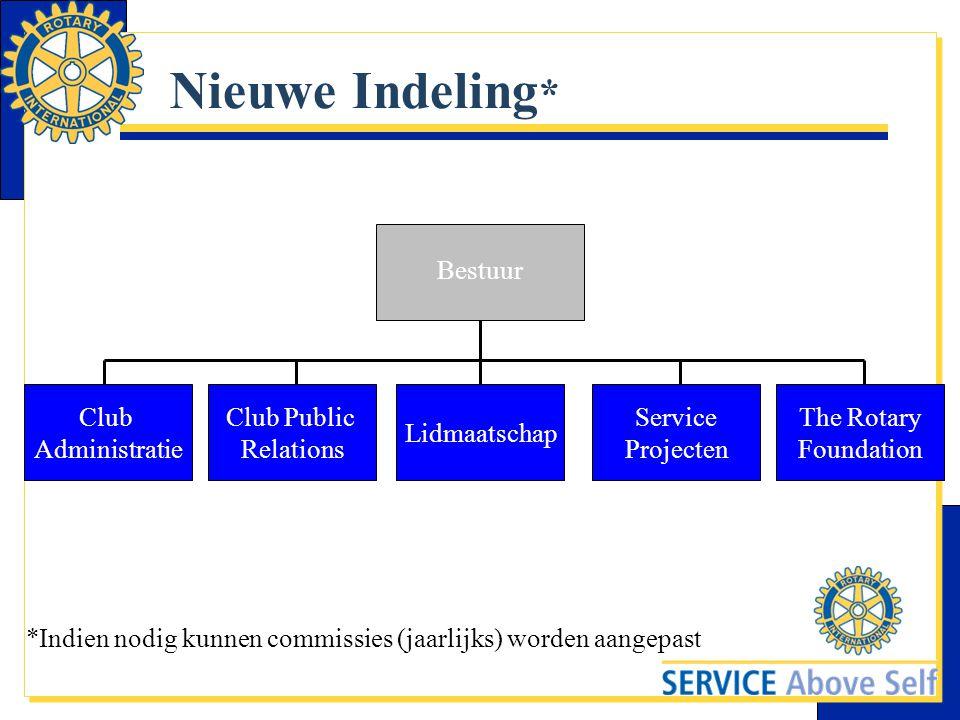 Nieuwe Indeling * Club Administratie Club Public Relations Lidmaatschap Service Projecten The Rotary Foundation *Indien nodig kunnen commissies (jaarl