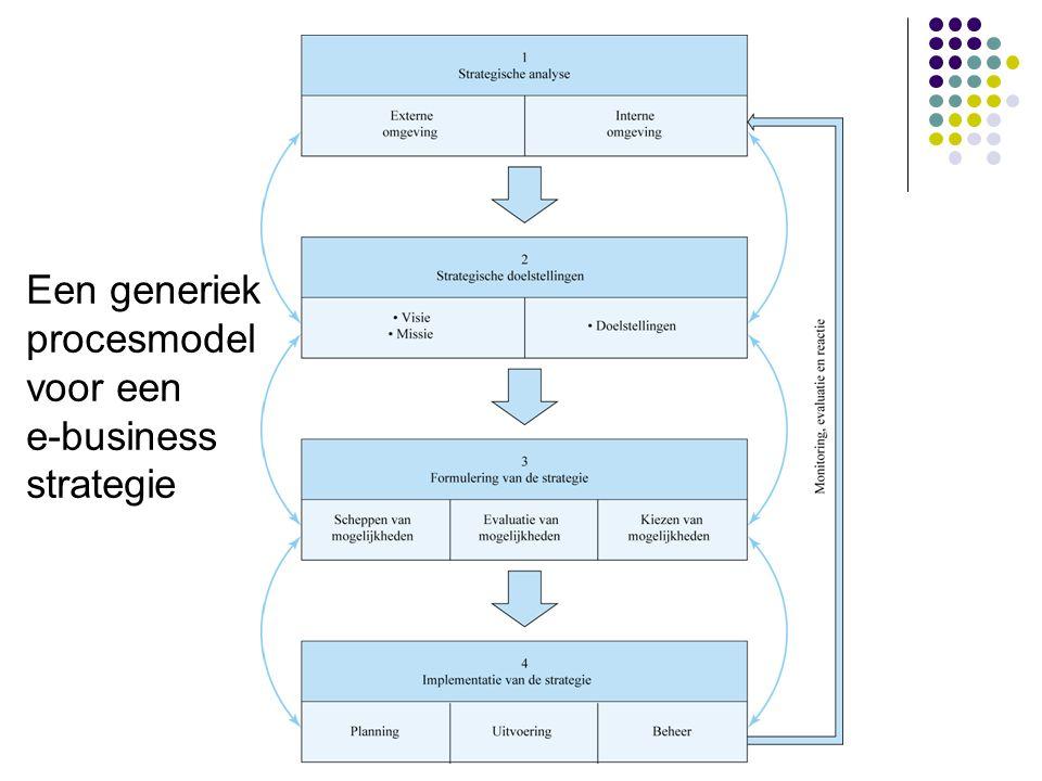 Een generiek procesmodel voor een e-business strategie