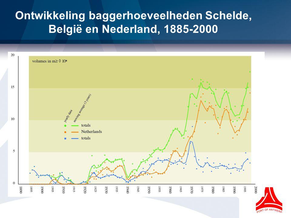 Ontwikkeling baggerhoeveelheden Schelde, België en Nederland, 1885-2000