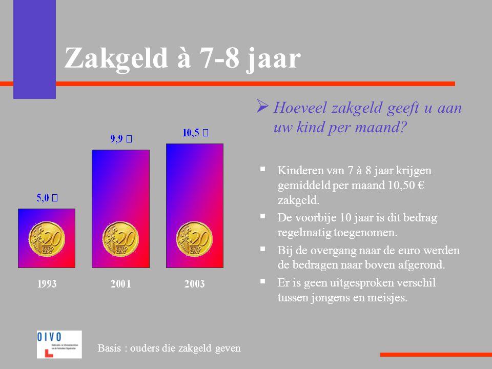 Zakgeld à 7-8 jaar  Hoeveel zakgeld geeft u aan uw kind per maand?  Kinderen van 7 à 8 jaar krijgen gemiddeld per maand 10,50 € zakgeld.  De voorbi