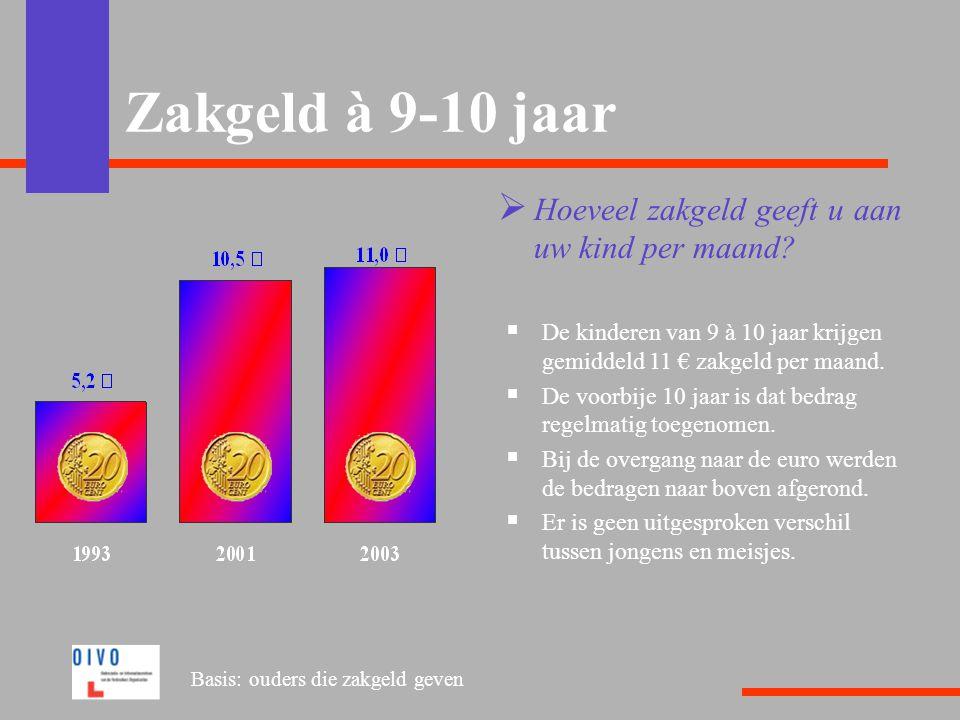 Zakgeld à 9-10 jaar  Hoeveel zakgeld geeft u aan uw kind per maand?  De kinderen van 9 à 10 jaar krijgen gemiddeld 11 € zakgeld per maand.  De voor