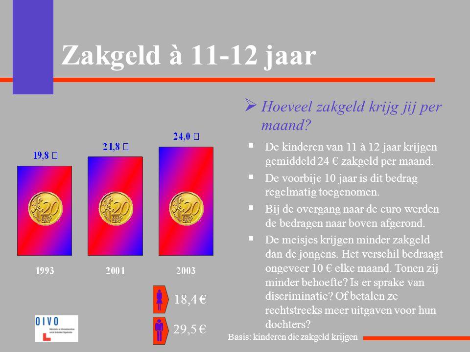 Zakgeld à 11-12 jaar  Hoeveel zakgeld krijg jij per maand?  De kinderen van 11 à 12 jaar krijgen gemiddeld 24 € zakgeld per maand.  De voorbije 10