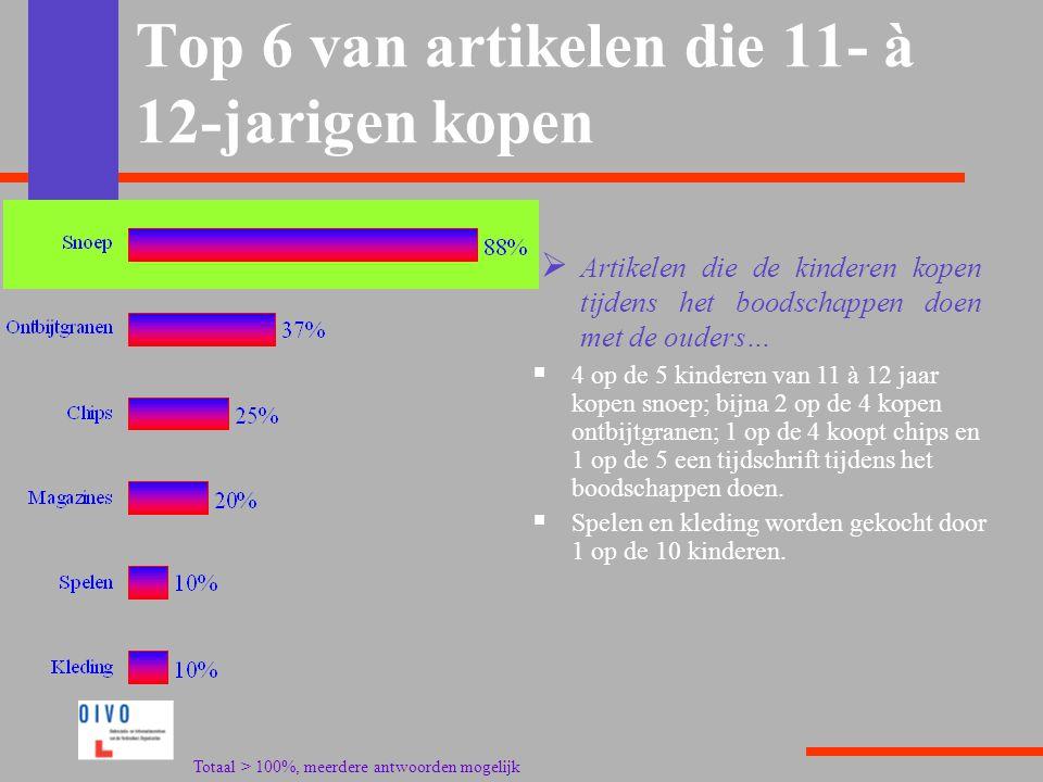 Top 6 van artikelen die 11- à 12-jarigen kopen  4 op de 5 kinderen van 11 à 12 jaar kopen snoep; bijna 2 op de 4 kopen ontbijtgranen; 1 op de 4 koopt