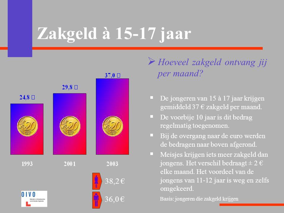 Zakgeld à 15-17 jaar  Hoeveel zakgeld ontvang jij per maand?  De jongeren van 15 à 17 jaar krijgen gemiddeld 37 € zakgeld per maand.  De voorbije 1
