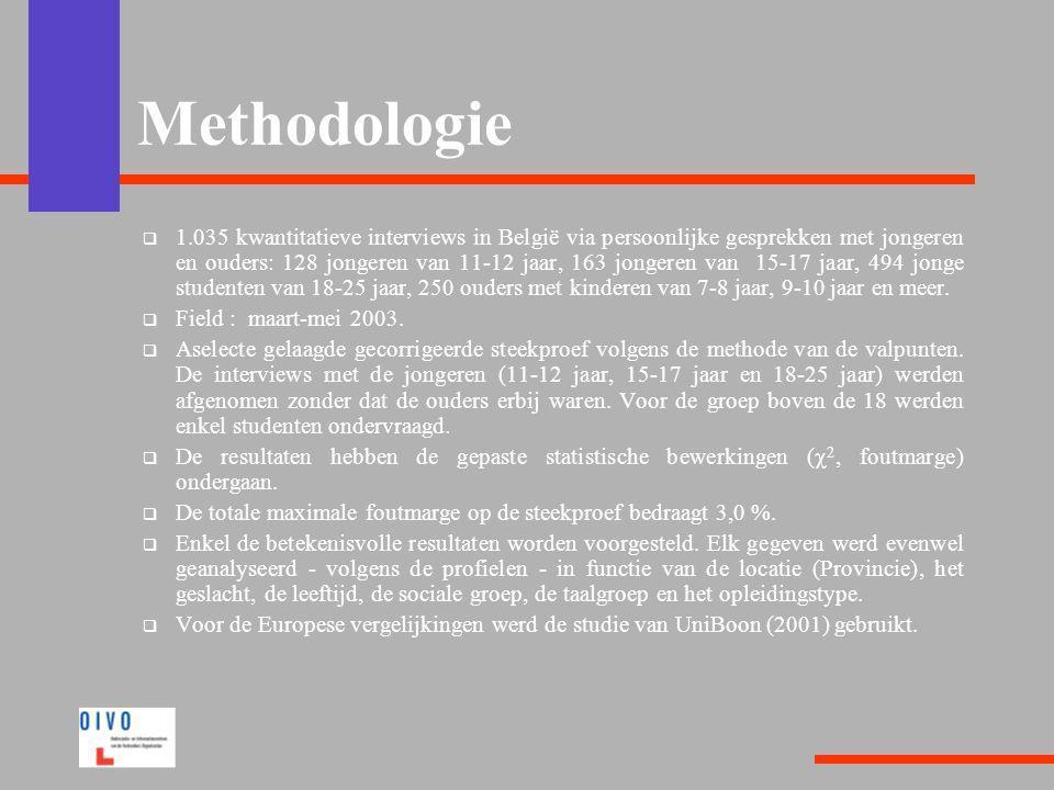 Methodologie  1.035 kwantitatieve interviews in België via persoonlijke gesprekken met jongeren en ouders: 128 jongeren van 11-12 jaar, 163 jongeren