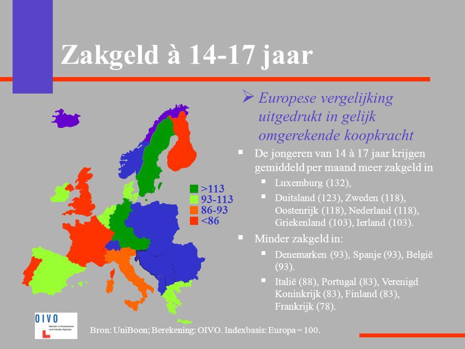 Zakgeld à 14-17 jaar  Europese vergelijking uitgedrukt in gelijk omgerekende koopkracht  De jongeren van 14 à 17 jaar krijgen gemiddeld per maand me