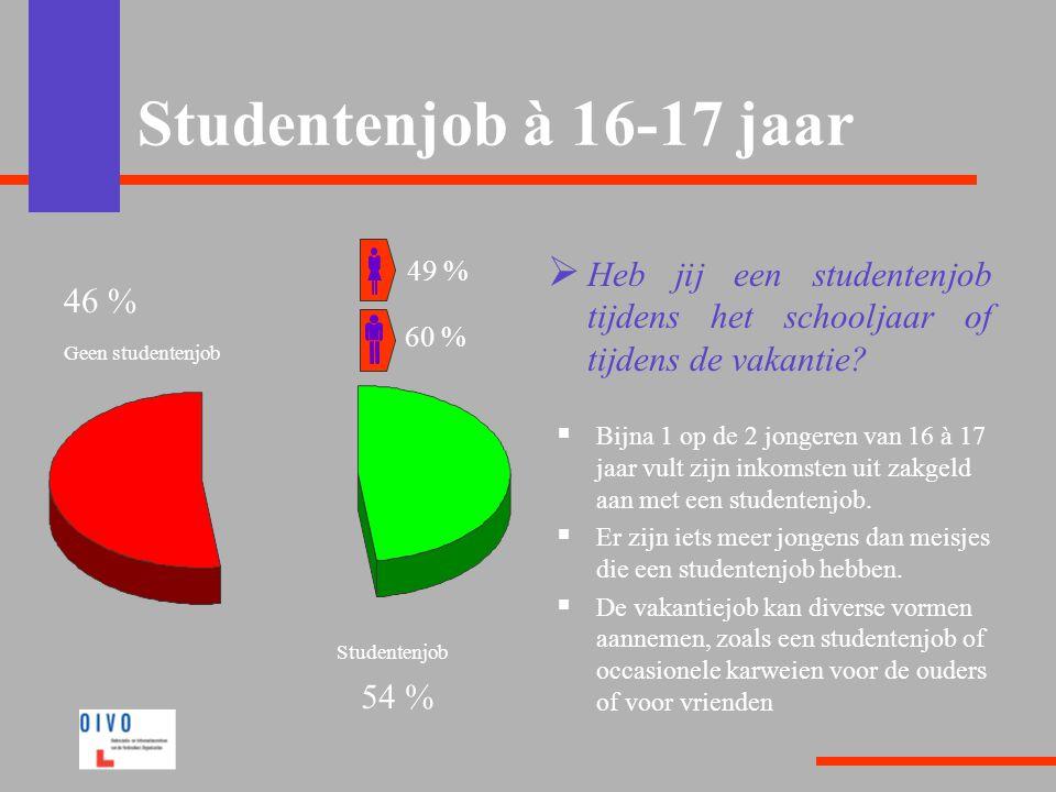 Studentenjob à 16-17 jaar  Heb jij een studentenjob tijdens het schooljaar of tijdens de vakantie?  Bijna 1 op de 2 jongeren van 16 à 17 jaar vult z