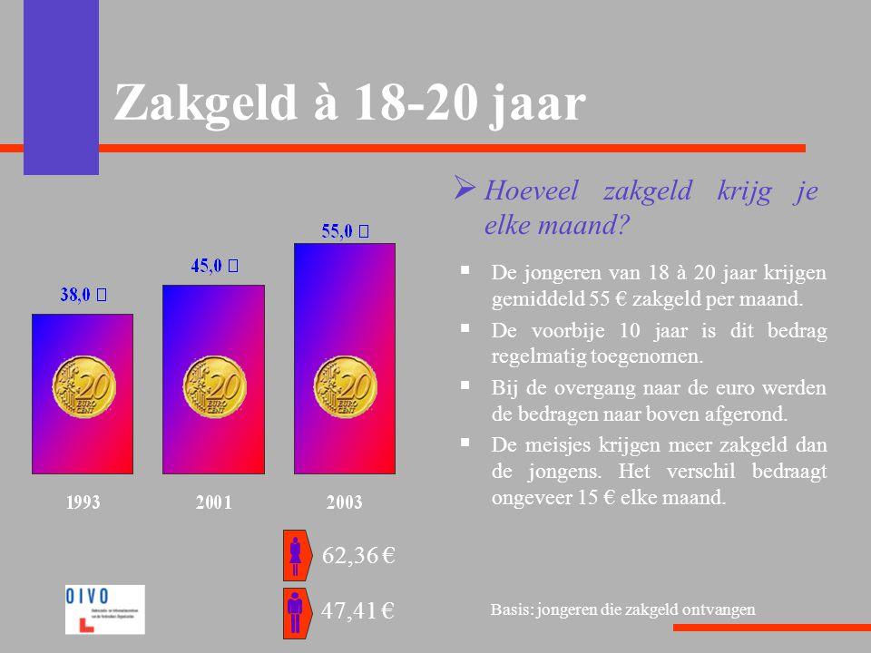 Zakgeld à 18-20 jaar  Hoeveel zakgeld krijg je elke maand?  De jongeren van 18 à 20 jaar krijgen gemiddeld 55 € zakgeld per maand.  De voorbije 10
