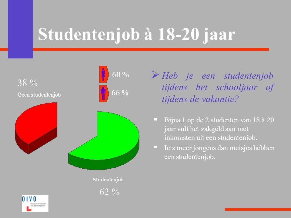 Studentenjob à 18-20 jaar  Heb je een studentenjob tijdens het schooljaar of tijdens de vakantie?  Bijna 1 op de 2 studenten van 18 à 20 jaar vult h