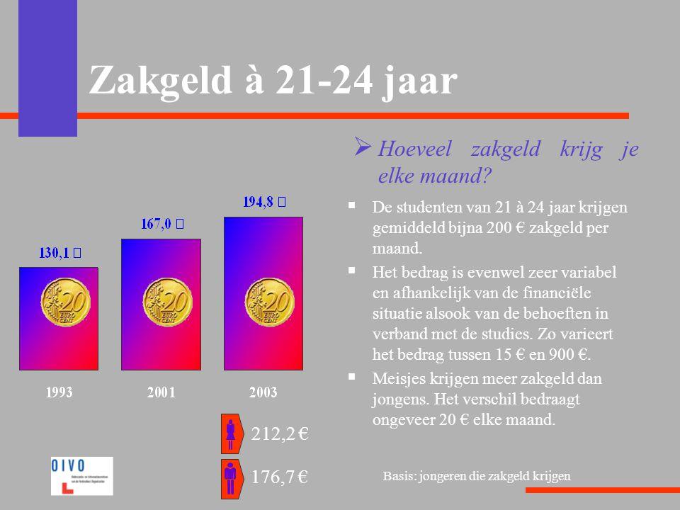 Zakgeld à 21-24 jaar  Hoeveel zakgeld krijg je elke maand?  De studenten van 21 à 24 jaar krijgen gemiddeld bijna 200 € zakgeld per maand.  Het bed