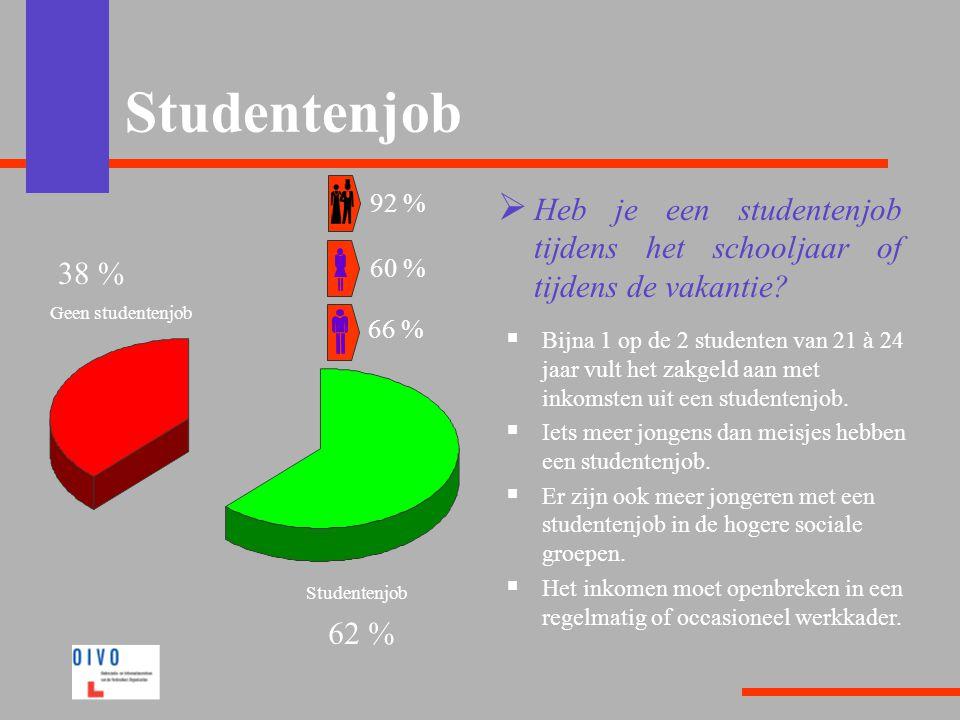 Studentenjob  Heb je een studentenjob tijdens het schooljaar of tijdens de vakantie?  Bijna 1 op de 2 studenten van 21 à 24 jaar vult het zakgeld aa