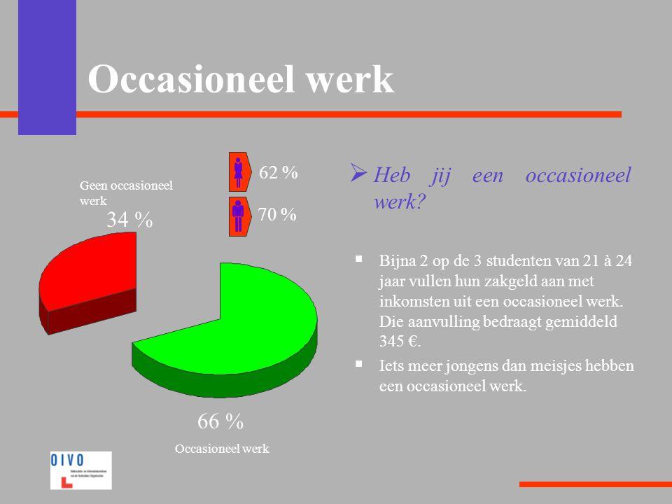 Occasioneel werk  Heb jij een occasioneel werk?  Bijna 2 op de 3 studenten van 21 à 24 jaar vullen hun zakgeld aan met inkomsten uit een occasioneel