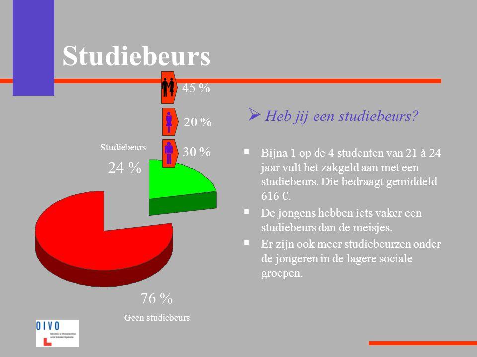 Studiebeurs  Heb jij een studiebeurs?  Bijna 1 op de 4 studenten van 21 à 24 jaar vult het zakgeld aan met een studiebeurs. Die bedraagt gemiddeld 6