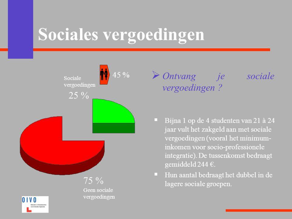 Sociales vergoedingen  Ontvang je sociale vergoedingen ?  Bijna 1 op de 4 studenten van 21 à 24 jaar vult het zakgeld aan met sociale vergoedingen (
