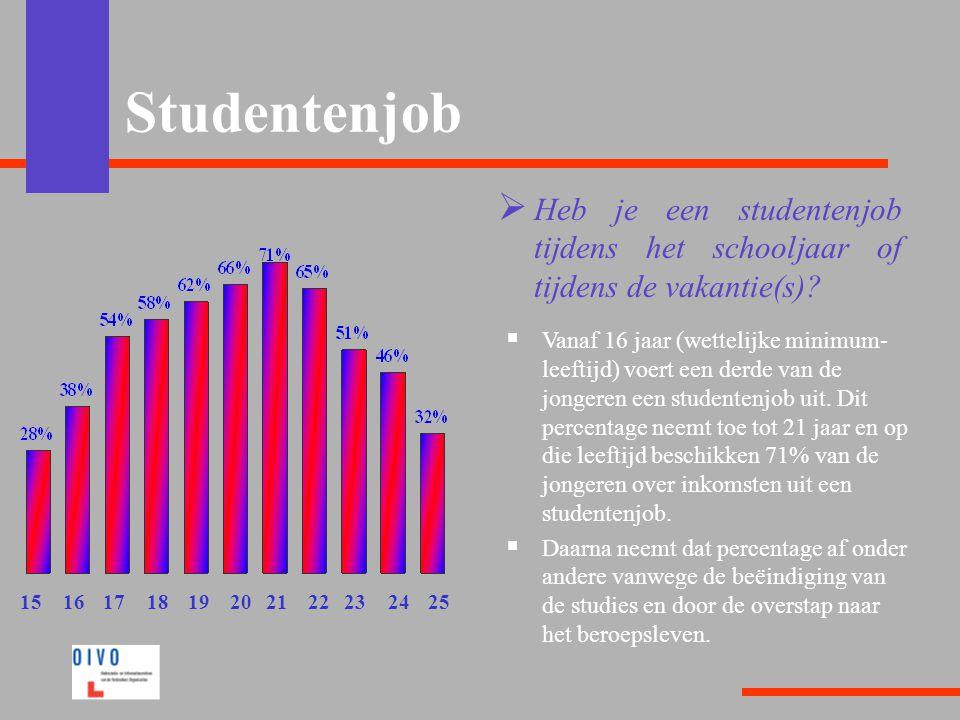 Studentenjob  Heb je een studentenjob tijdens het schooljaar of tijdens de vakantie(s)?  Vanaf 16 jaar (wettelijke minimum- leeftijd) voert een derd