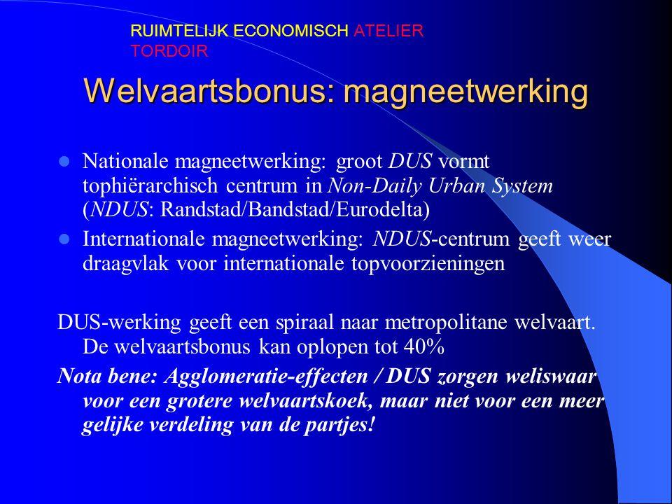 Welvaartsbonus: magneetwerking  Nationale magneetwerking: groot DUS vormt tophiërarchisch centrum in Non-Daily Urban System (NDUS: Randstad/Bandstad/