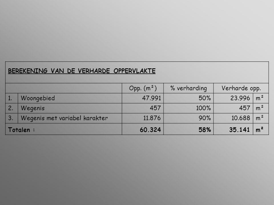 BEREKENING VAN DE VERHARDE OPPERVLAKTE Opp. (m²)% verhardingVerharde opp.