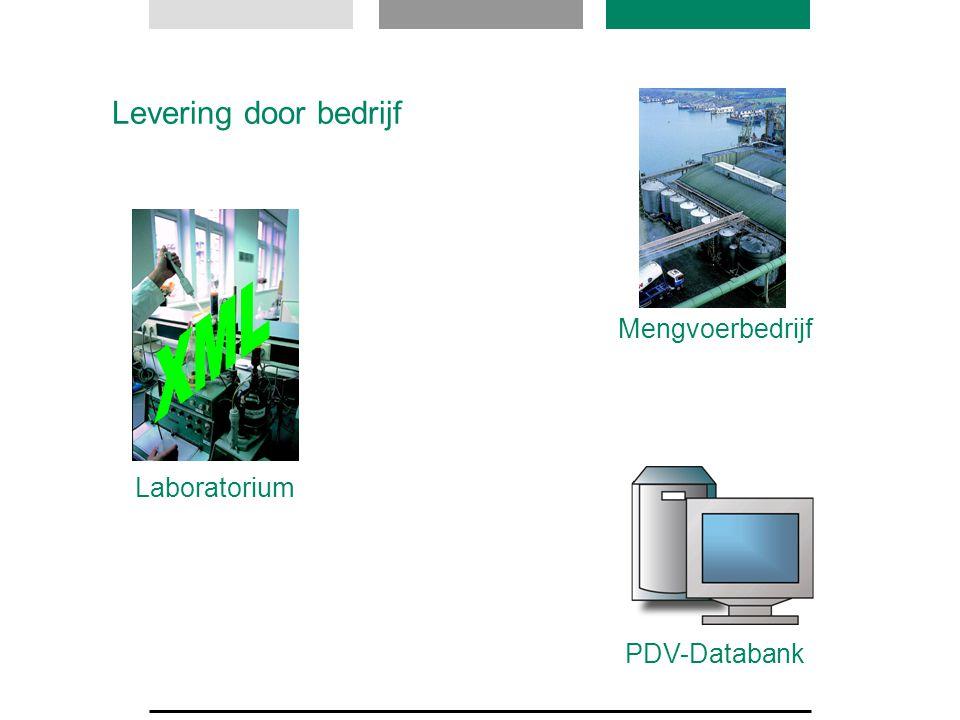 Laboratorium Mengvoerbedrijf PDV-Databank Levering door bedrijf
