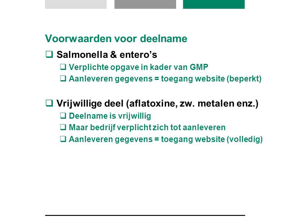 Voorwaarden voor deelname  Salmonella & entero's  Verplichte opgave in kader van GMP  Aanleveren gegevens = toegang website (beperkt)  Vrijwillige deel (aflatoxine, zw.