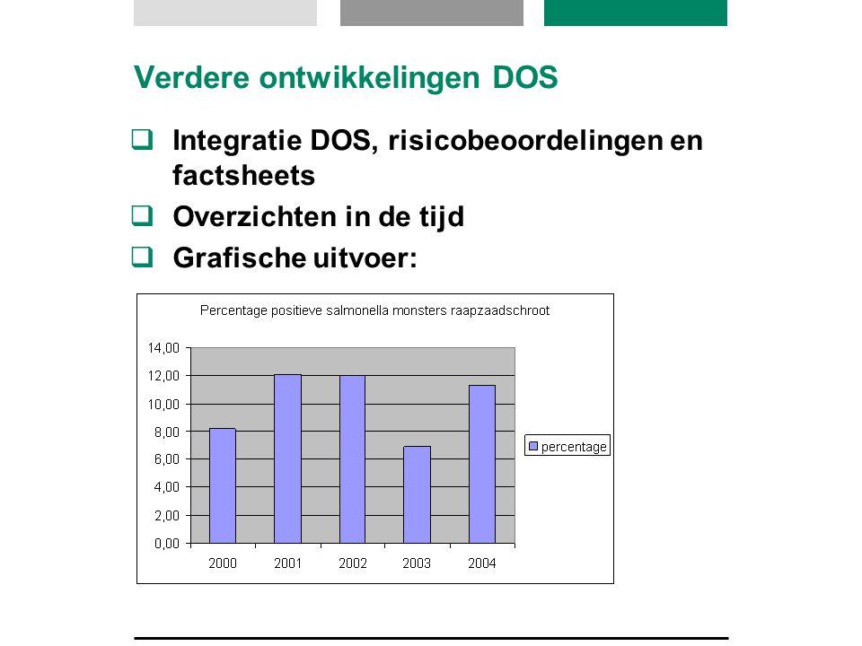 Verdere ontwikkelingen DOS  Integratie DOS, risicobeoordelingen en factsheets  Overzichten in de tijd  Grafische uitvoer: