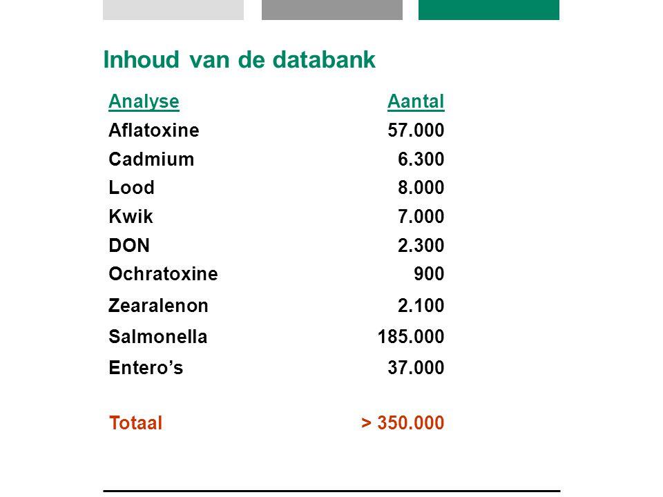 Inhoud van de databank AnalyseAantal Aflatoxine57.000 Cadmium6.300 Lood8.000 Kwik7.000 DON2.300 Ochratoxine900 Zearalenon2.100 Salmonella185.000 Entero's37.000 Totaal> 350.000