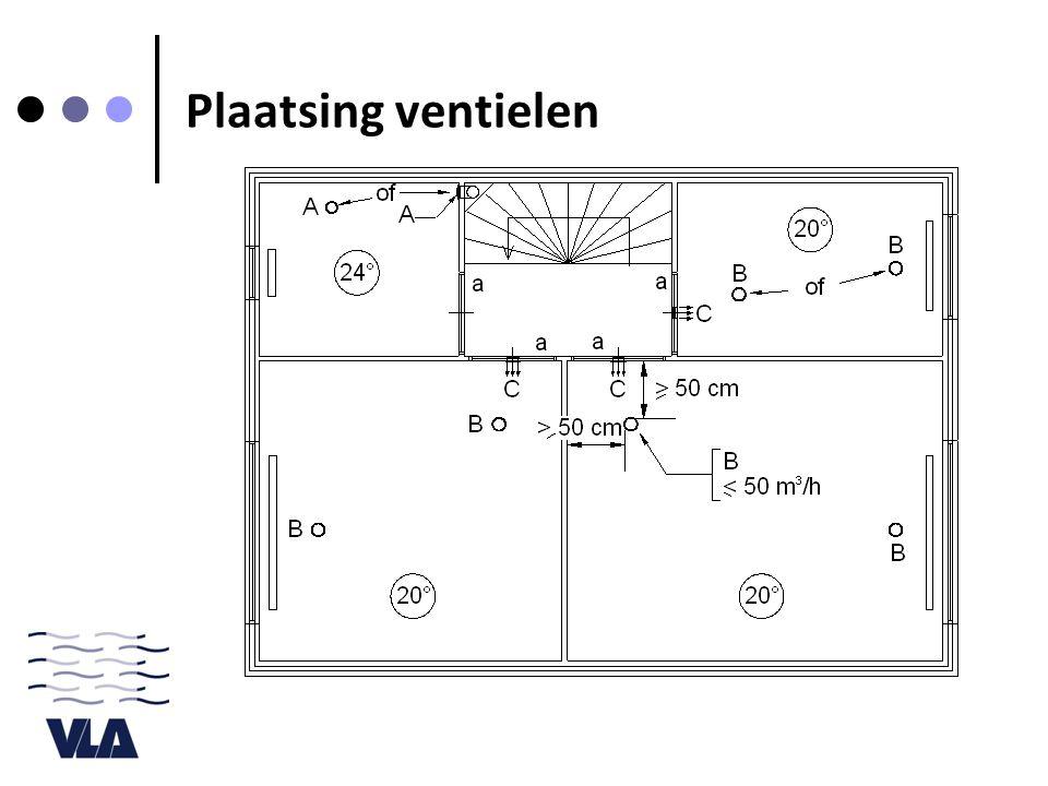 Plaatsing ventielen