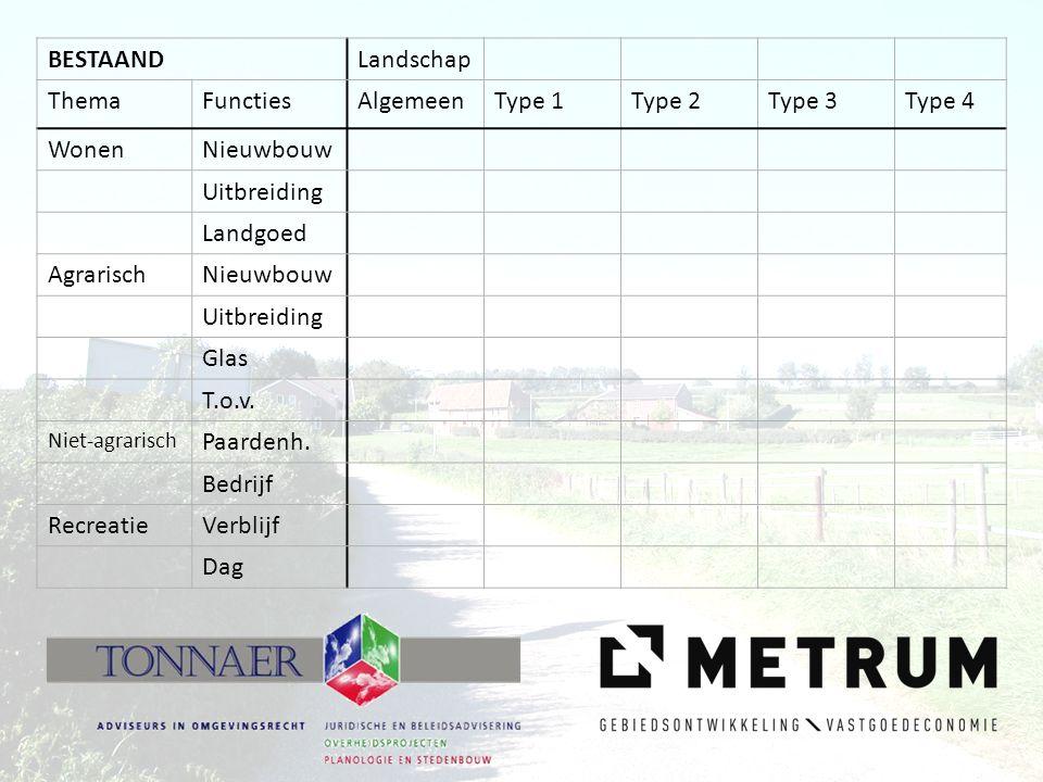 Normering OntwikkelingsmoduleKwaliteits menu Type 1Type 2Type 3Type 4 Nieuwe landgoederen 1 ha = 10 ha groen 5 ha groen15 ha groen Gebiedseigen recreatie en toerisme Opp.