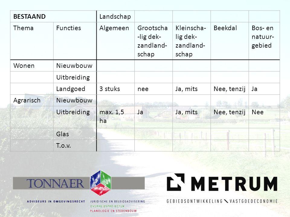 BESTAANDLandschap ThemaFunctiesAlgemeenGrootscha -lig dek- zandland- schap Kleinscha- lig dek- zandland- schap BeekdalBos- en natuur- gebied WonenNieu
