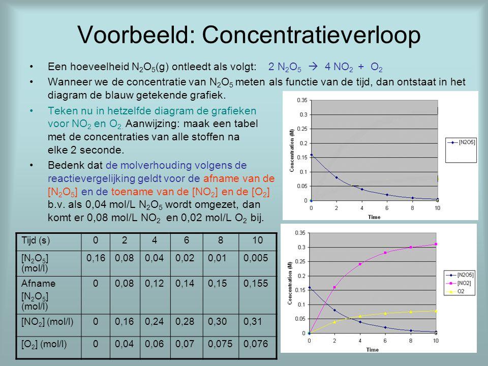 Voorbeeld: Concentratieverloop •Een hoeveelheid N 2 O 5 (g) ontleedt als volgt: 2 N 2 O 5  4 NO 2 + O 2 •Wanneer we de concentratie van N 2 O 5 meten