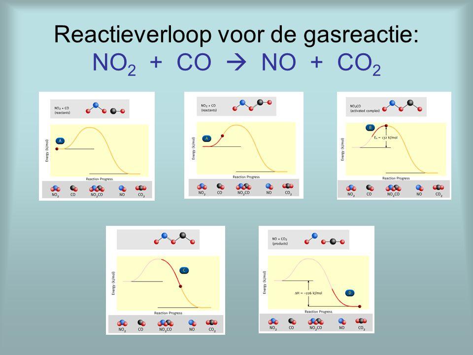 Reactieverloop voor de gasreactie: NO 2 + CO  NO + CO 2