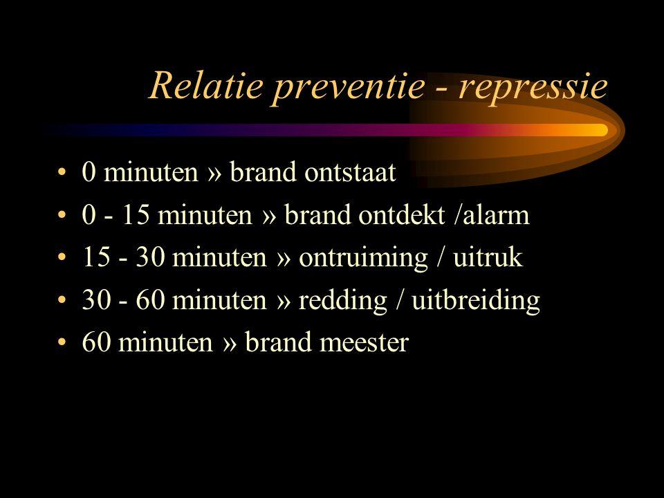 Relatie preventie - repressie •0 minuten » brand ontstaat •0 - 15 minuten » brand ontdekt /alarm •15 - 30 minuten » ontruiming / uitruk •30 - 60 minut