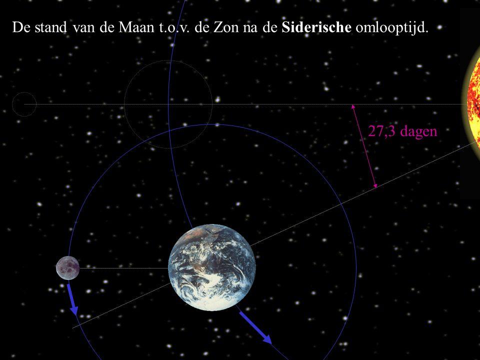 27,3 dagen De stand van de Maan t.o.v. de Zon na de Siderische omlooptijd.