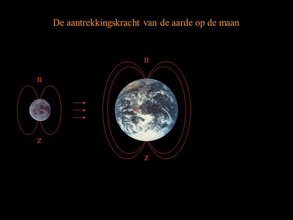 De aantrekkingskracht van de aarde op de maan n n z z