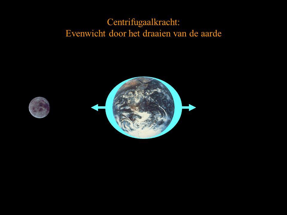 Centrifugaalkracht: Evenwicht door het draaien van de aarde