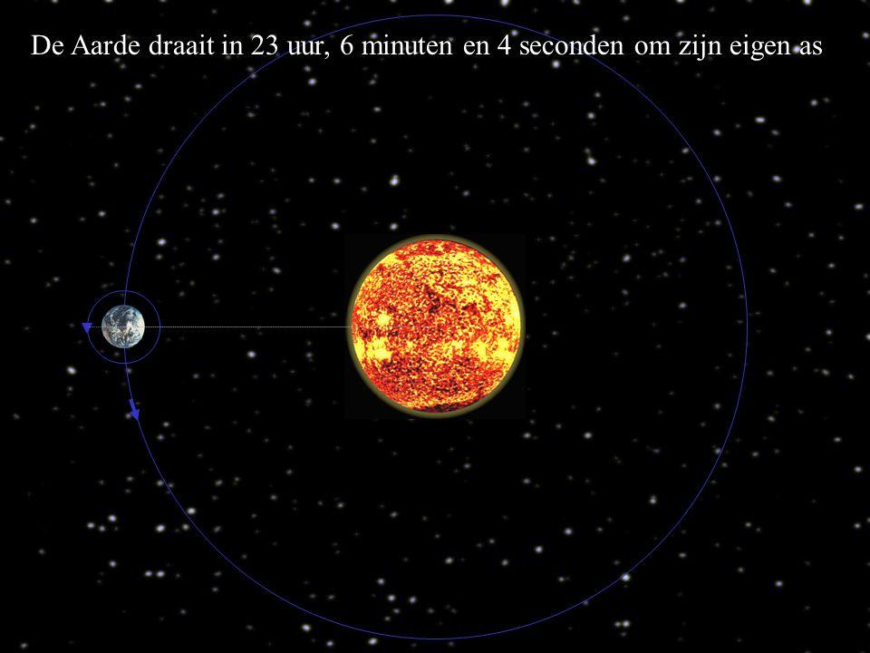 Door 50 minuten door te draaien staat de aarde weer met het zelfde punt naar de zon.