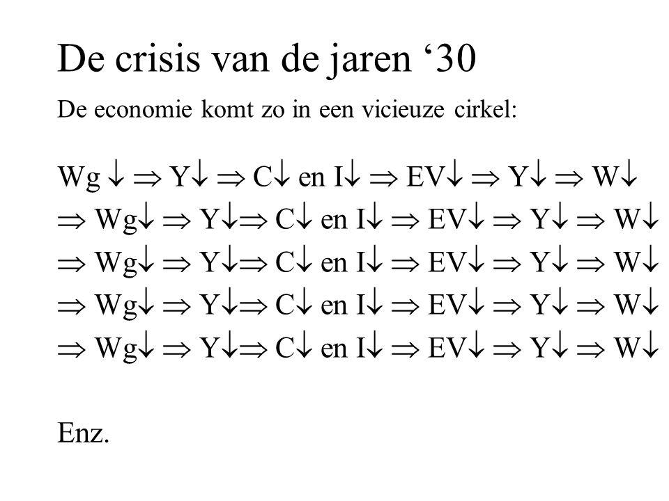 De crisis van de jaren '30 De economie komt zo in een vicieuze cirkel: Wg   Y   C  en I   EV   Y   W   Wg   Y  C  en I   EV   Y